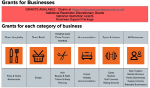 Image showing types of grants available